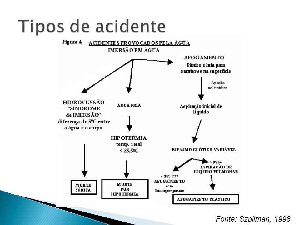 Tipos de acidente Fonte: Szpilman, 1998