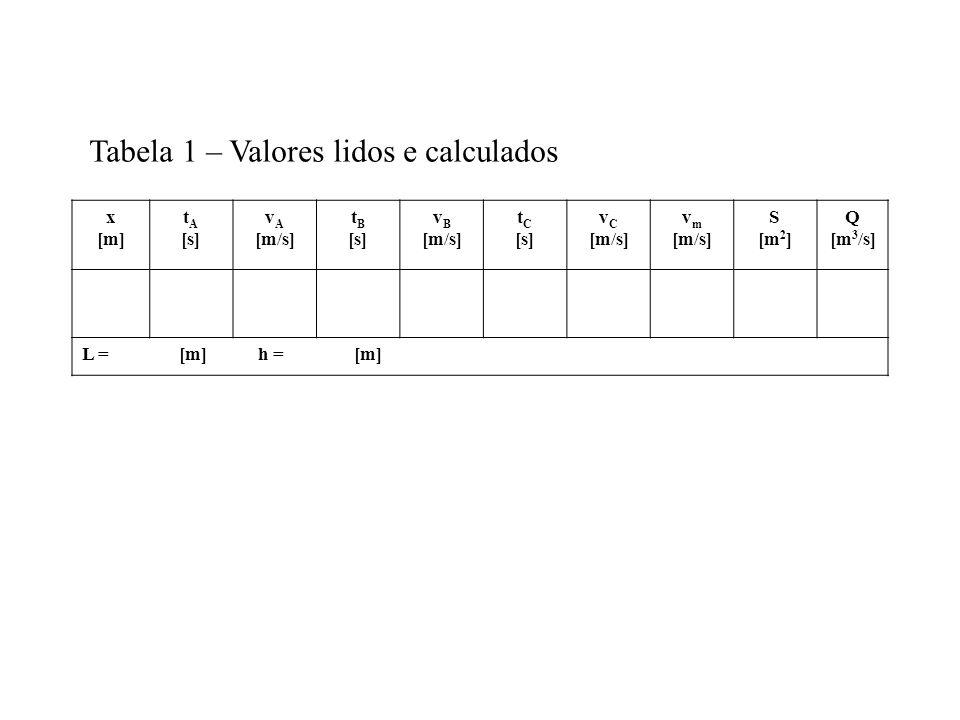 Tabela 1 – Valores lidos e calculados