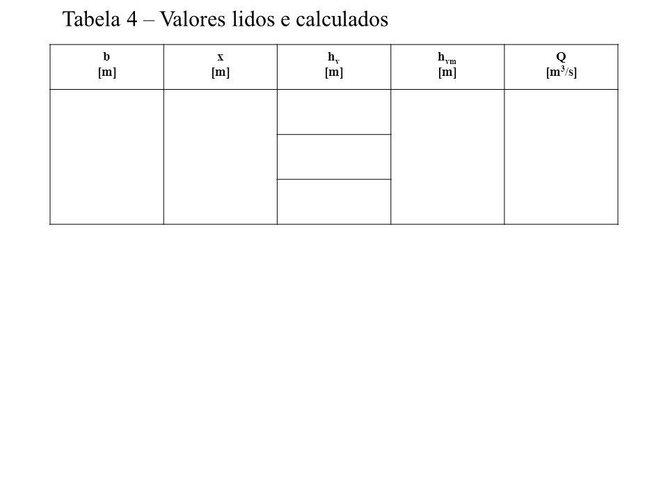 Tabela 4 – Valores lidos e calculados