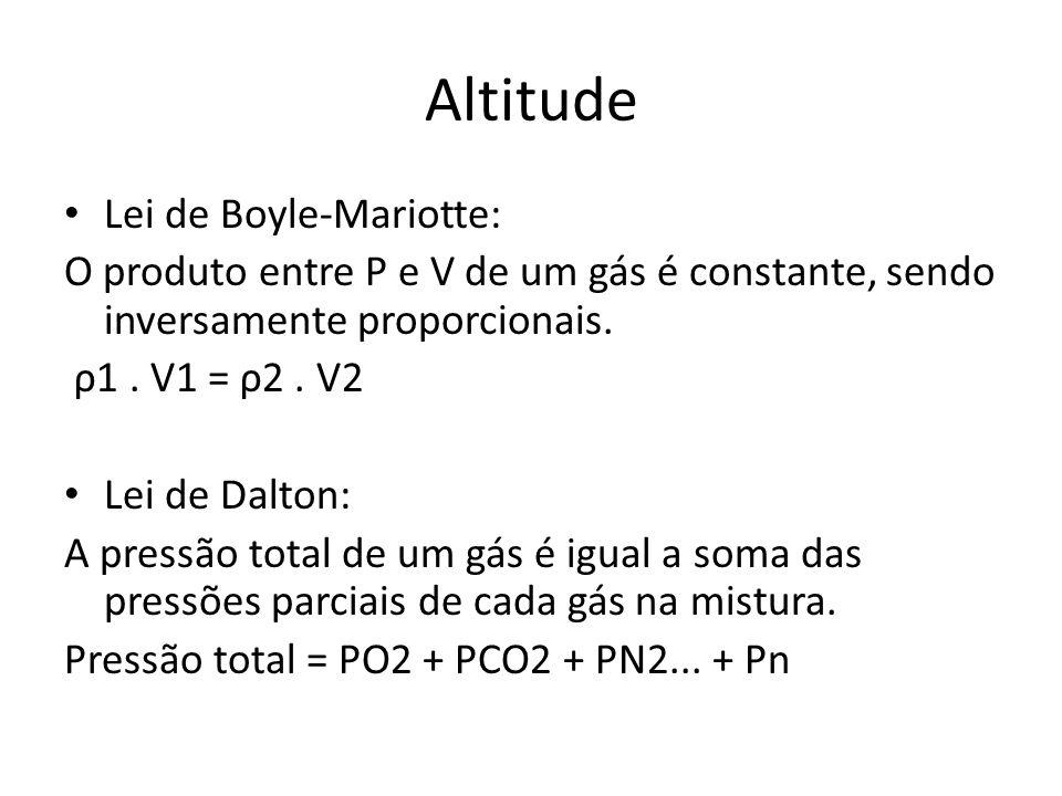 Altitude Lei de Boyle-Mariotte: