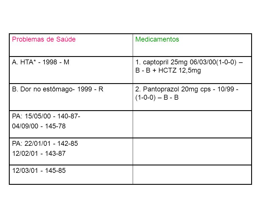 MedicamentosProblemas de Saúde. 1. captopril 25mg 06/03/00(1-0-0) – B - B + HCTZ 12,5mg. A. HTA* - 1998 - M.