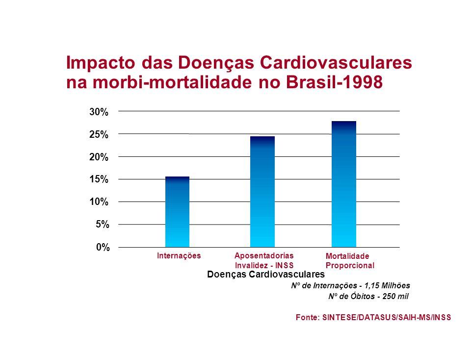 5%Internações. Aposentadorias. Invalidez - INSS. Doenças Cardiovasculares. Mortalidade. Proporcional.
