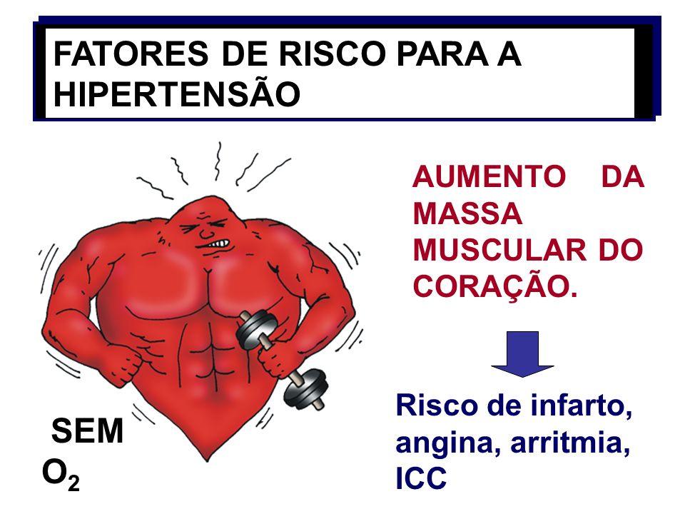 FATORES DE RISCO PARA A HIPERTENSÃO