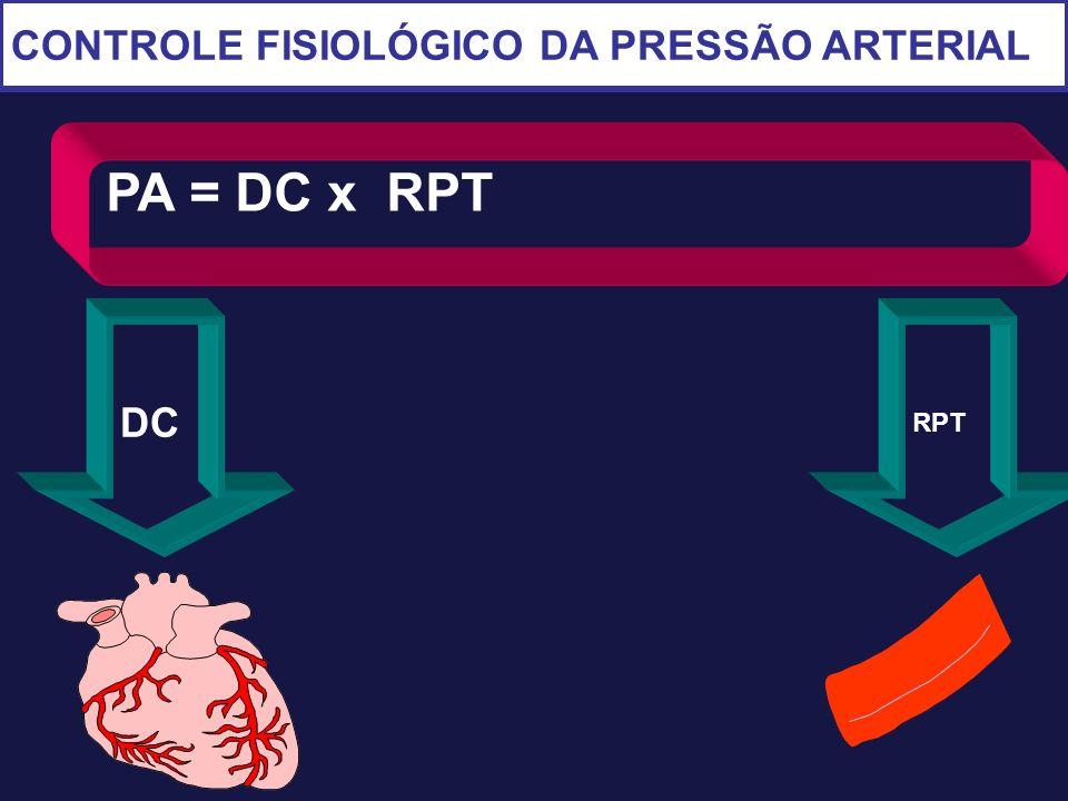 CONTROLE FISIOLÓGICO DA PRESSÃO ARTERIAL