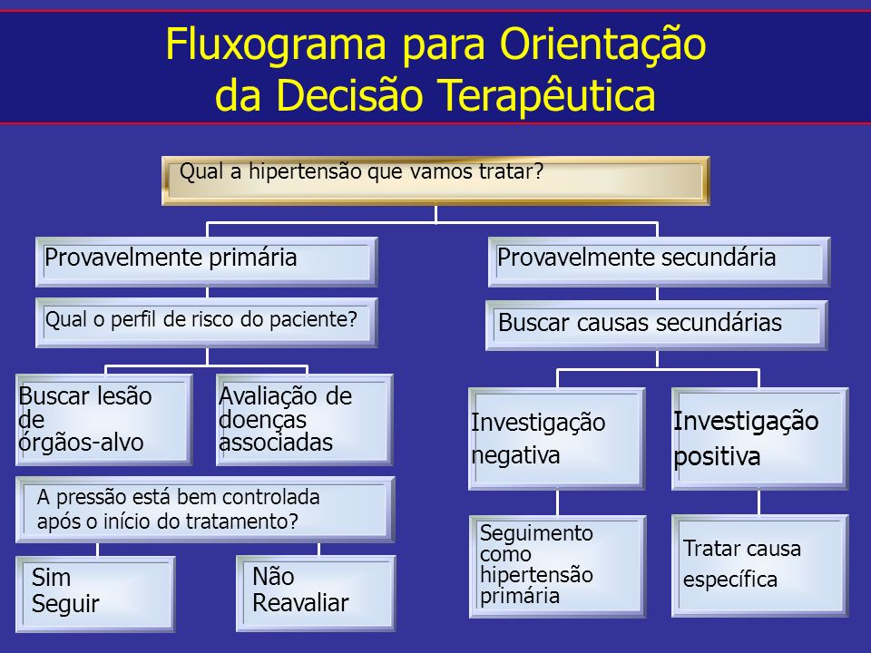 Fluxograma para Orientação da Decisão Terapêutica