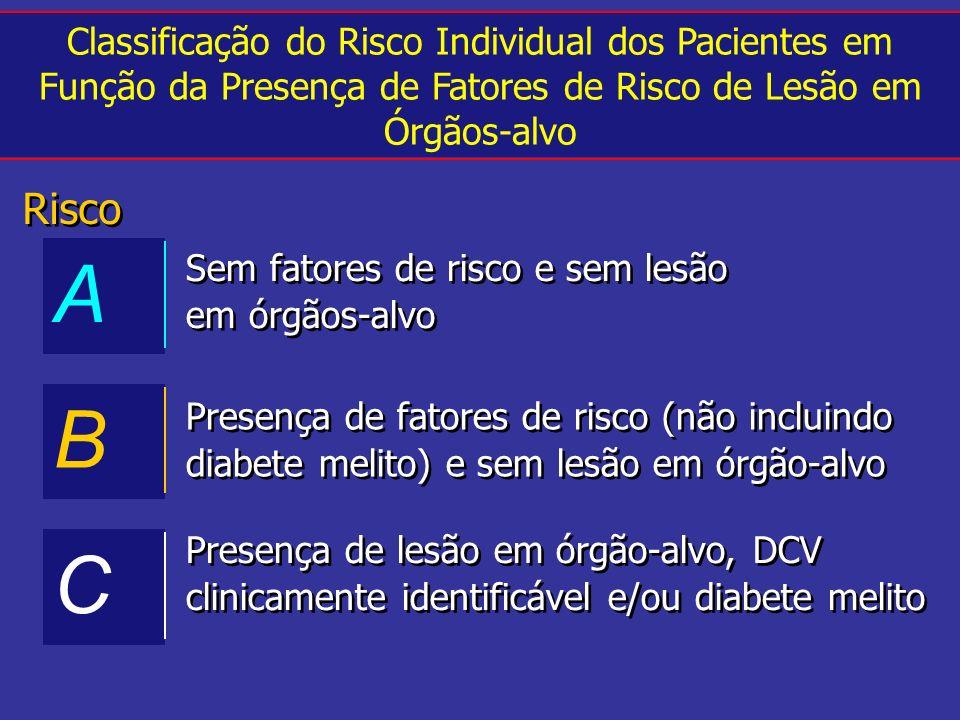 Classificação do Risco Individual dos Pacientes em Função da Presença de Fatores de Risco de Lesão em Órgãos-alvo