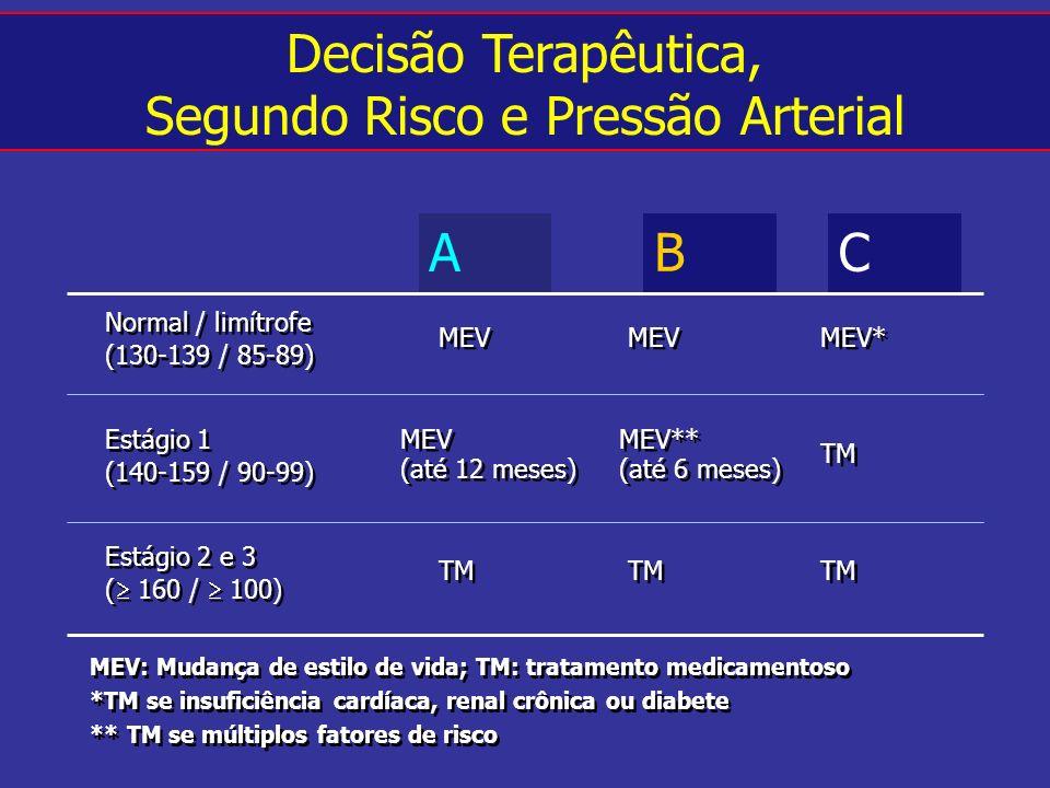 Segundo Risco e Pressão Arterial