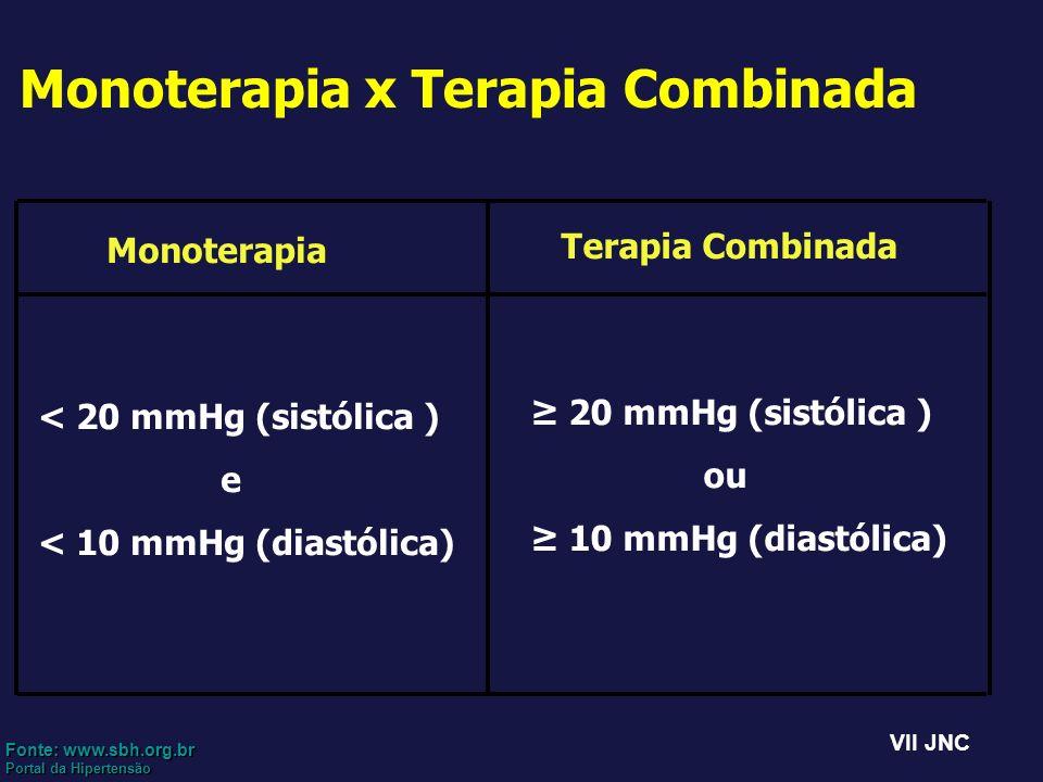 Monoterapia x Terapia Combinada