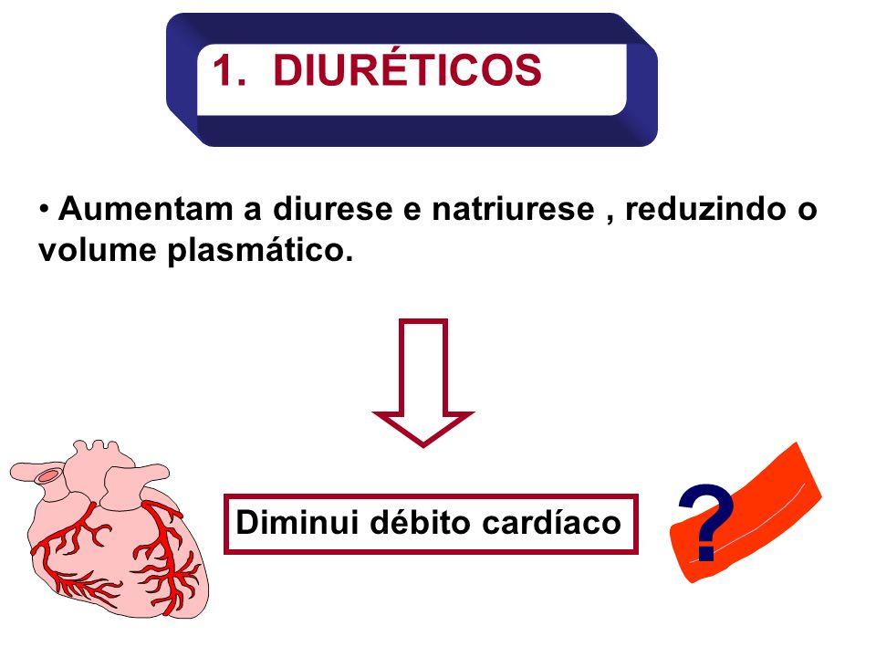 1. DIURÉTICOS Aumentam a diurese e natriurese , reduzindo o volume plasmático. Diminui débito cardíaco.