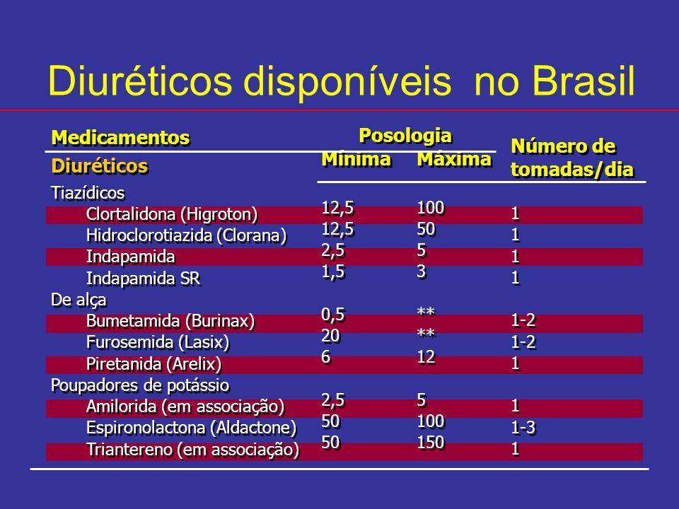 Diuréticos disponíveis no Brasil