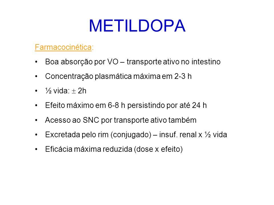 METILDOPA Farmacocinética: