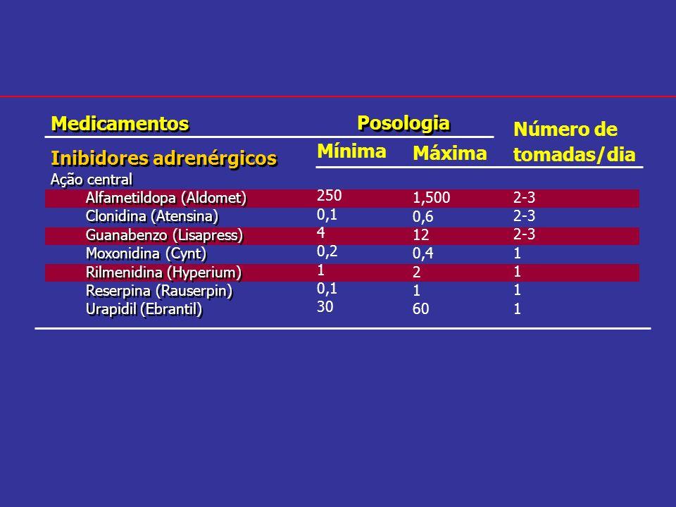 Inibidores adrenérgicos Posologia Mínima Máxima Número de tomadas/dia