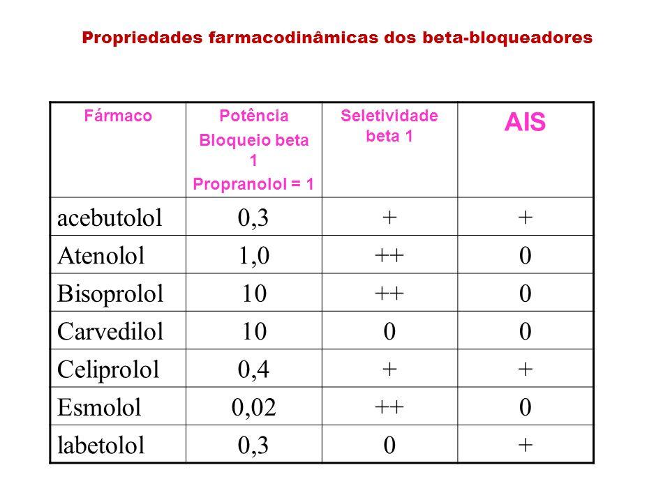 Propriedades farmacodinâmicas dos beta-bloqueadores