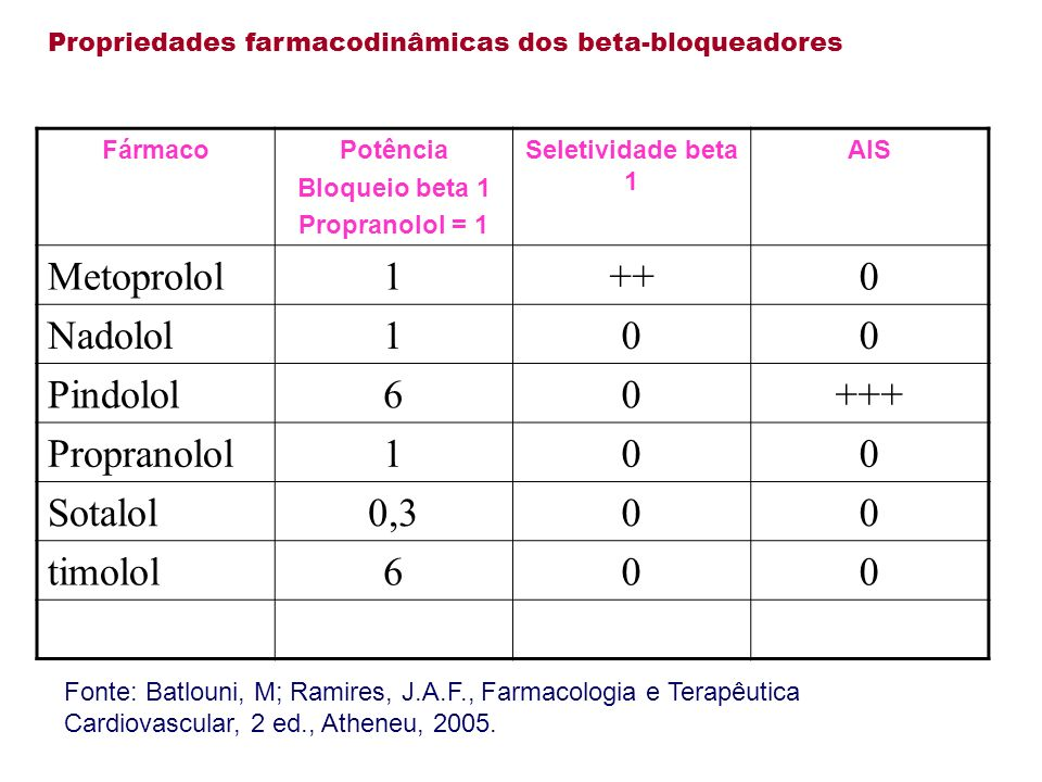 Metoprolol 1 ++ Nadolol Pindolol 6 +++ Propranolol Sotalol 0,3 timolol