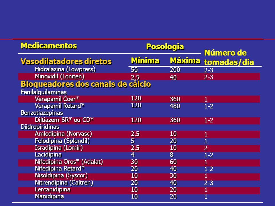 Vasodilatadores diretos Bloqueadores dos canais de cálcio Posologia