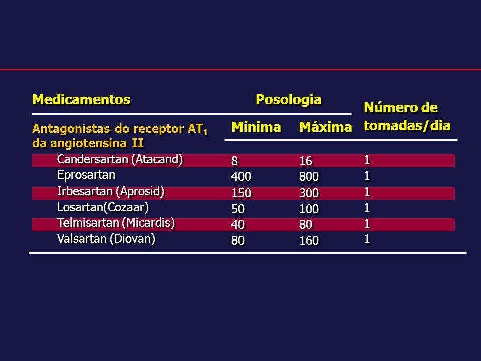 Medicamentos Posologia Mínima Máxima Número de tomadas/dia