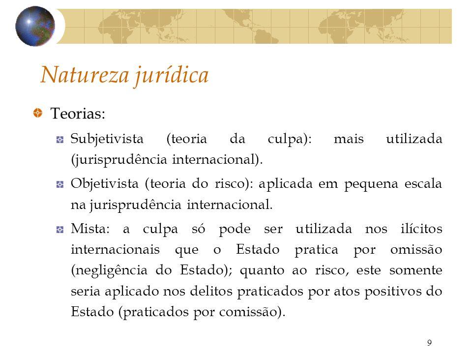 Natureza jurídica Teorias: