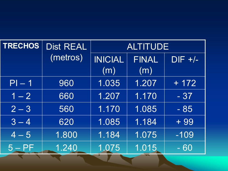 Dist REAL (metros) ALTITUDE INICIAL (m) FINAL (m) DIF +/- PI – 1 960