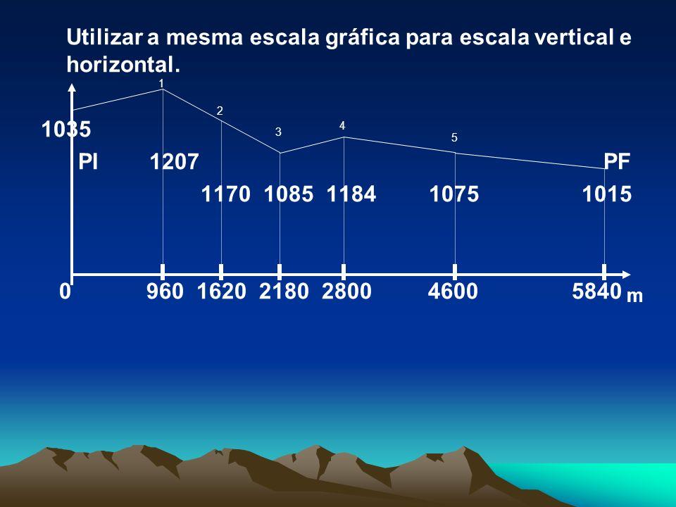 Utilizar a mesma escala gráfica para escala vertical e horizontal.