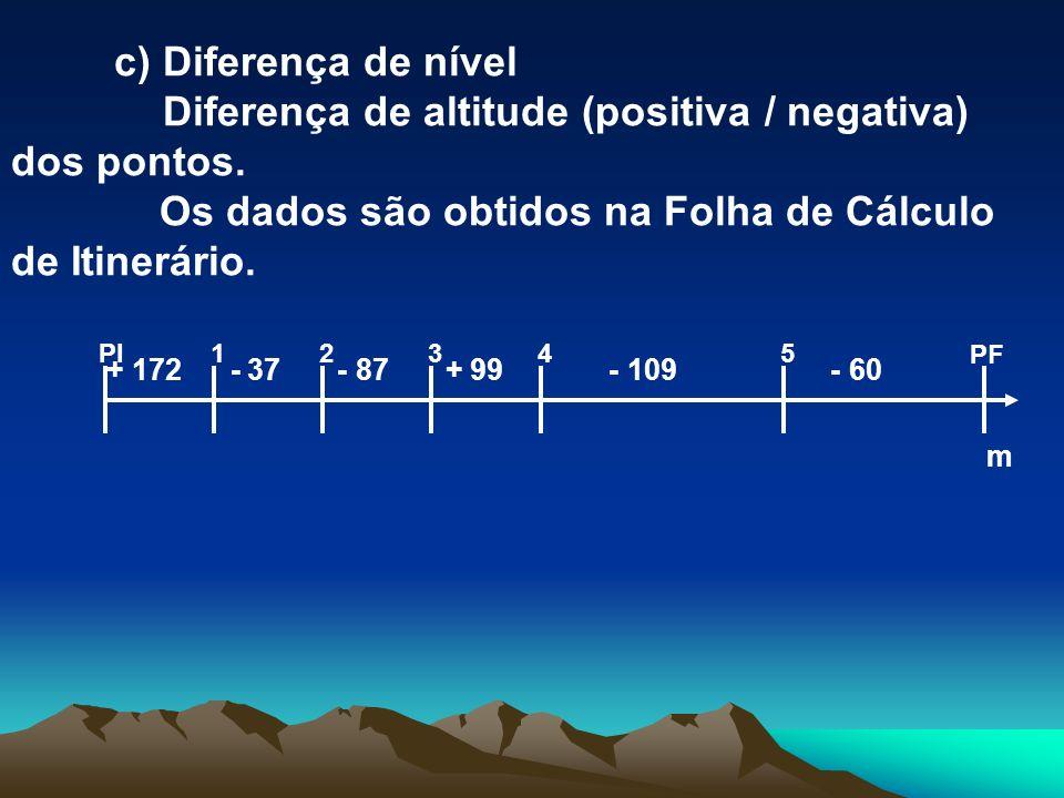 Diferença de altitude (positiva / negativa) dos pontos.
