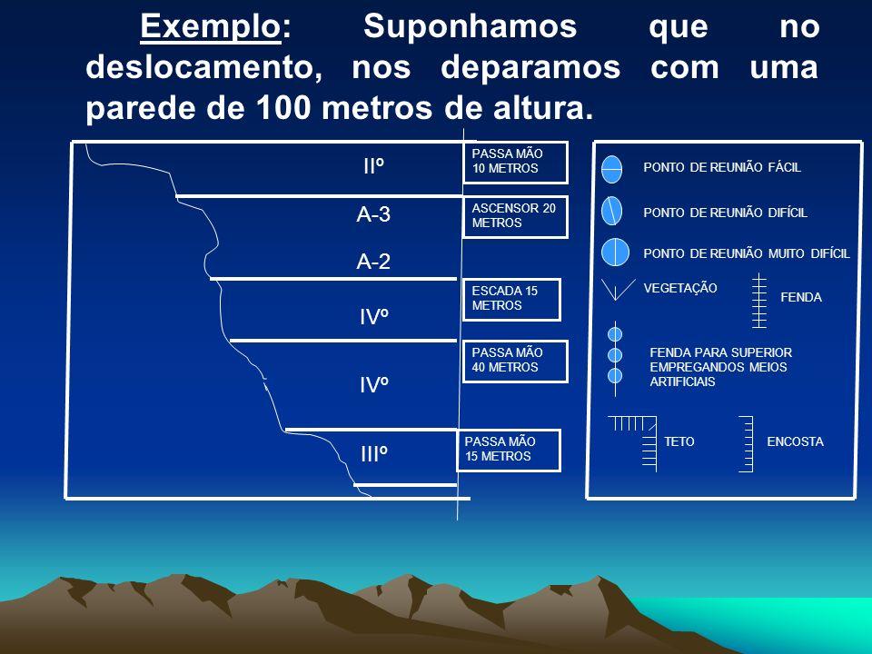 Exemplo: Suponhamos que no deslocamento, nos deparamos com uma parede de 100 metros de altura.