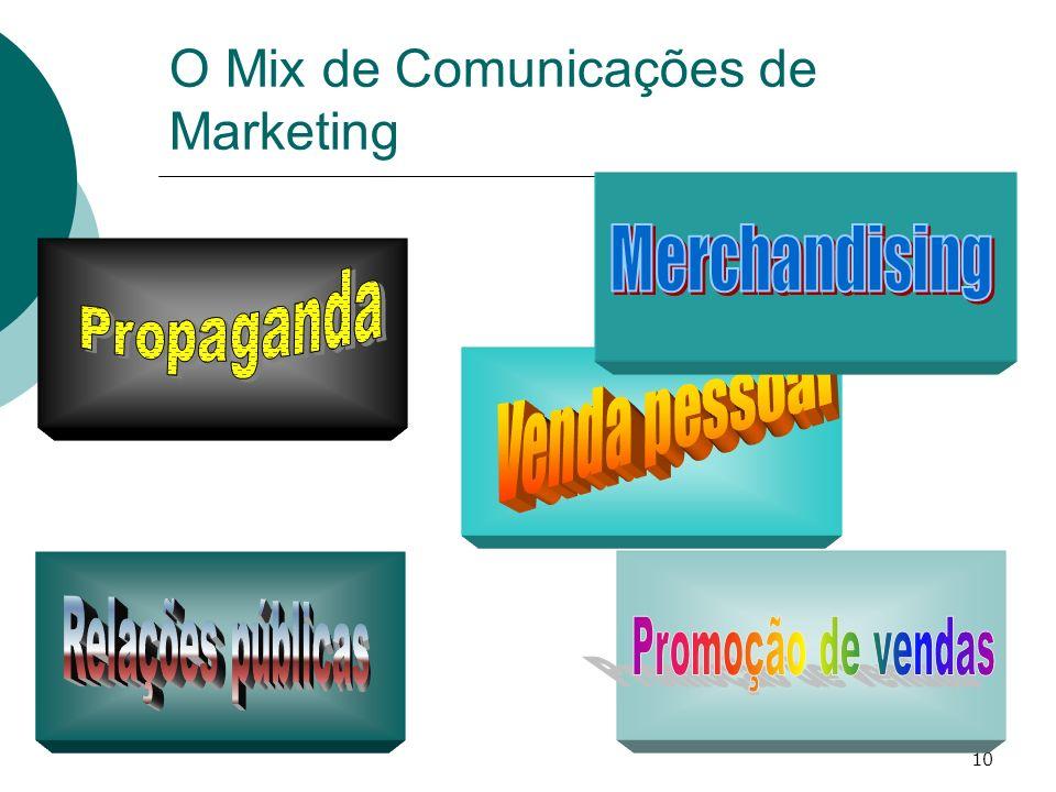 O Mix de Comunicações de Marketing