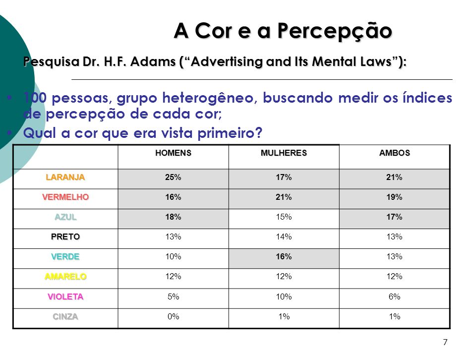 A Cor e a PercepçãoPesquisa Dr. H.F. Adams ( Advertising and Its Mental Laws ):