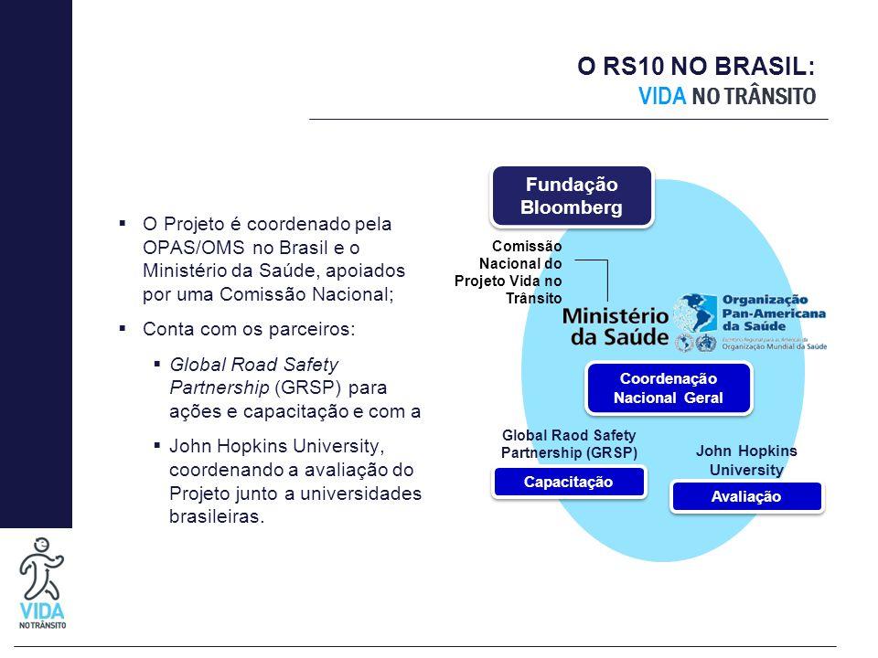 O RS10 NO BRASIL: VIDA NO TRÂNSITO