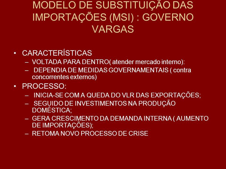 MODELO DE SUBSTITUIÇÃO DAS IMPORTAÇÕES (MSI) : GOVERNO VARGAS