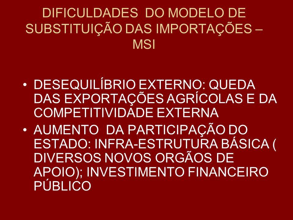 DIFICULDADES DO MODELO DE SUBSTITUIÇÃO DAS IMPORTAÇÕES – MSI