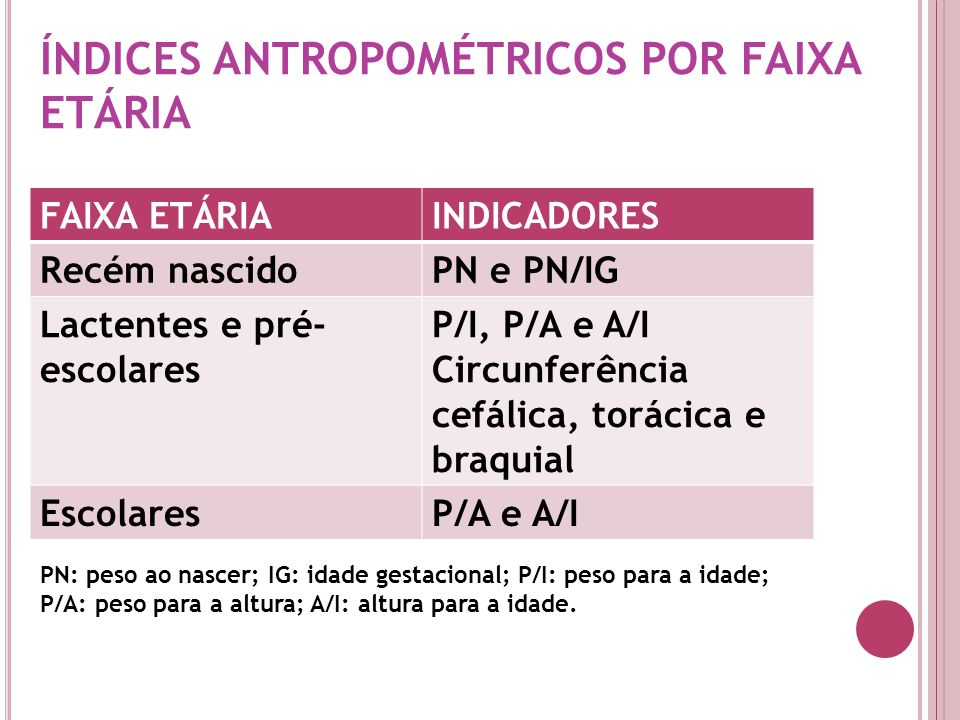 ÍNDICES ANTROPOMÉTRICOS POR FAIXA ETÁRIA