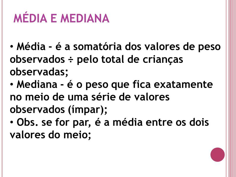 MÉDIA E MEDIANA Média - é a somatória dos valores de peso observados ÷ pelo total de crianças observadas;