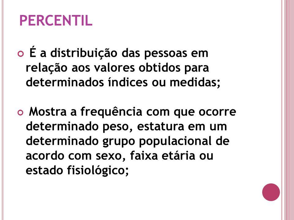 PERCENTIL É a distribuição das pessoas em relação aos valores obtidos para determinados índices ou medidas;