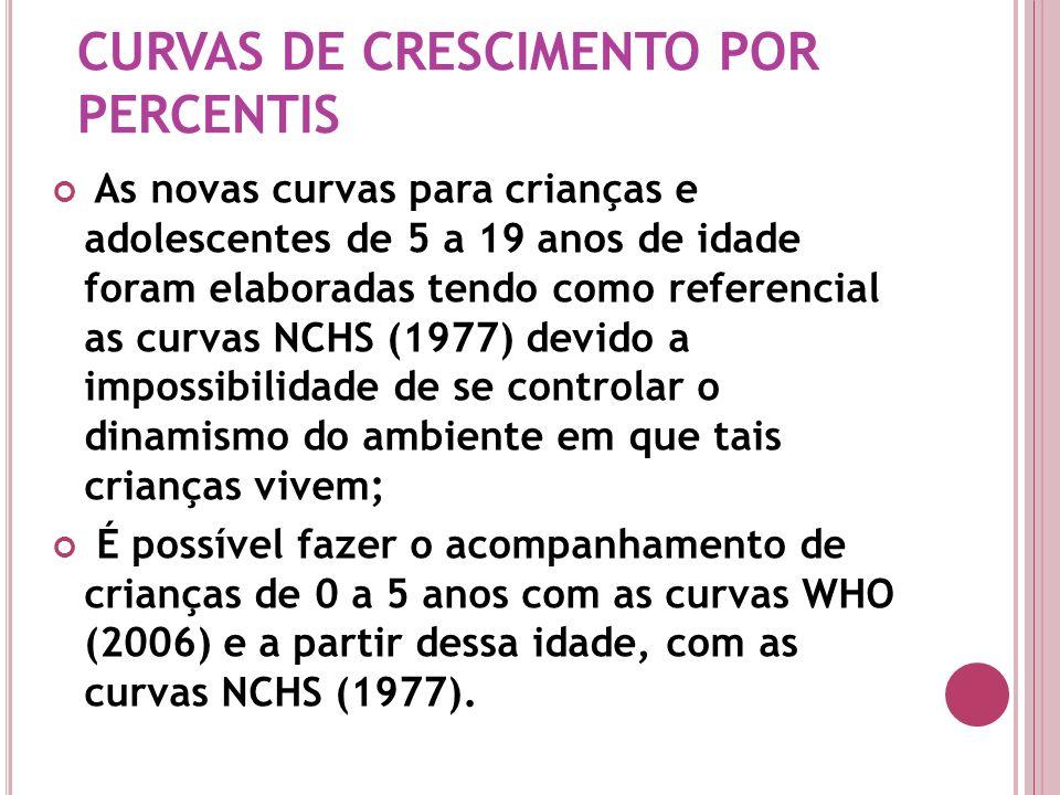 CURVAS DE CRESCIMENTO POR PERCENTIS