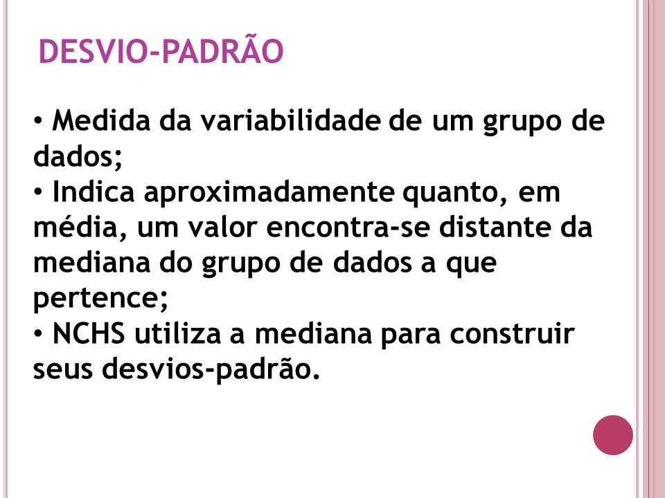 DESVIO-PADRÃO Medida da variabilidade de um grupo de dados;