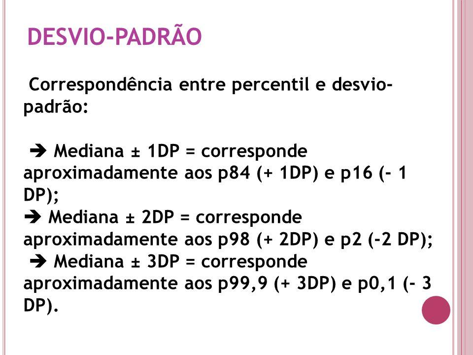 DESVIO-PADRÃO Correspondência entre percentil e desvio-padrão: