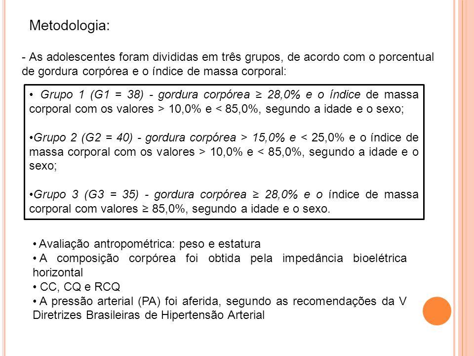 Metodologia: - As adolescentes foram divididas em três grupos, de acordo com o porcentual de gordura corpórea e o índice de massa corporal:
