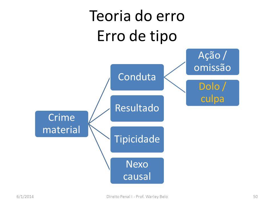 Teoria do erro Erro de tipo
