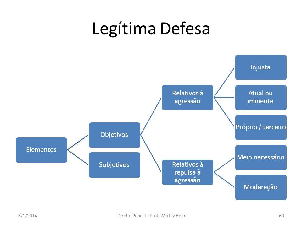 Legítima Defesa 24/03/2017 Direito Penal I - Prof. Warley Belo