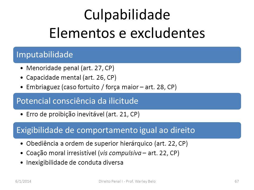 Culpabilidade Elementos e excludentes