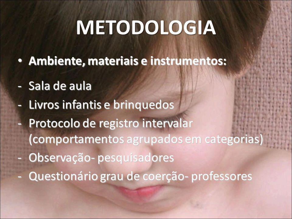 METODOLOGIA Ambiente, materiais e instrumentos: Sala de aula