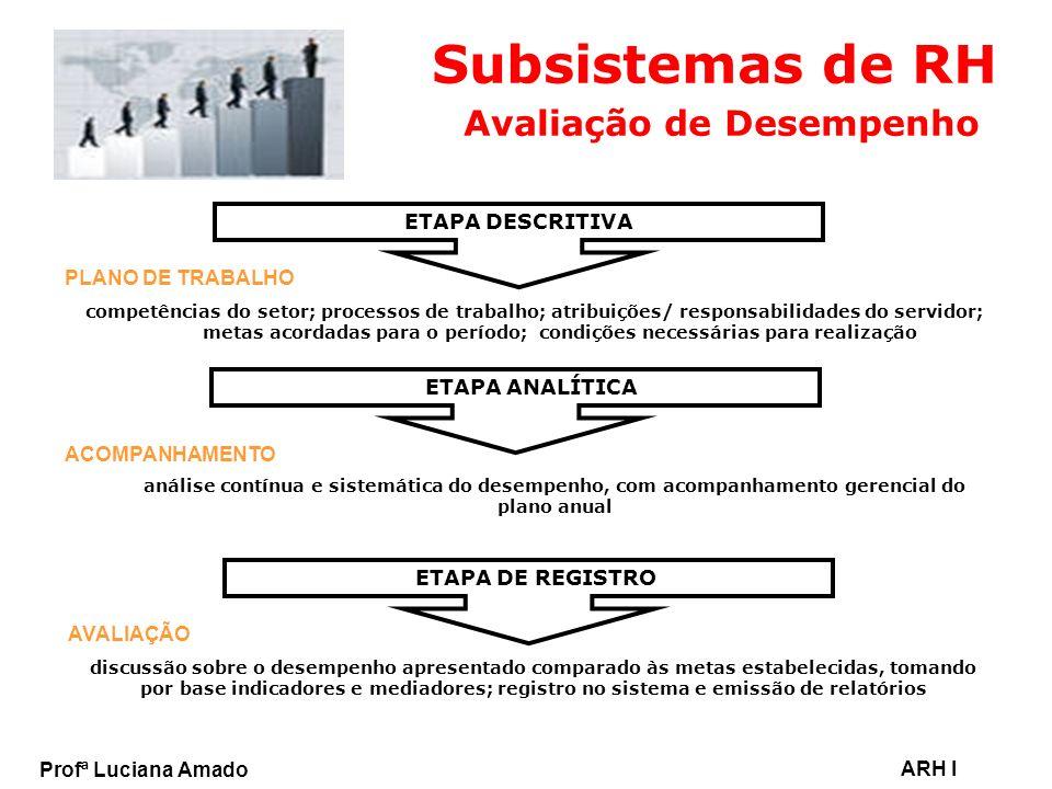Subsistemas de RH Avaliação de Desempenho