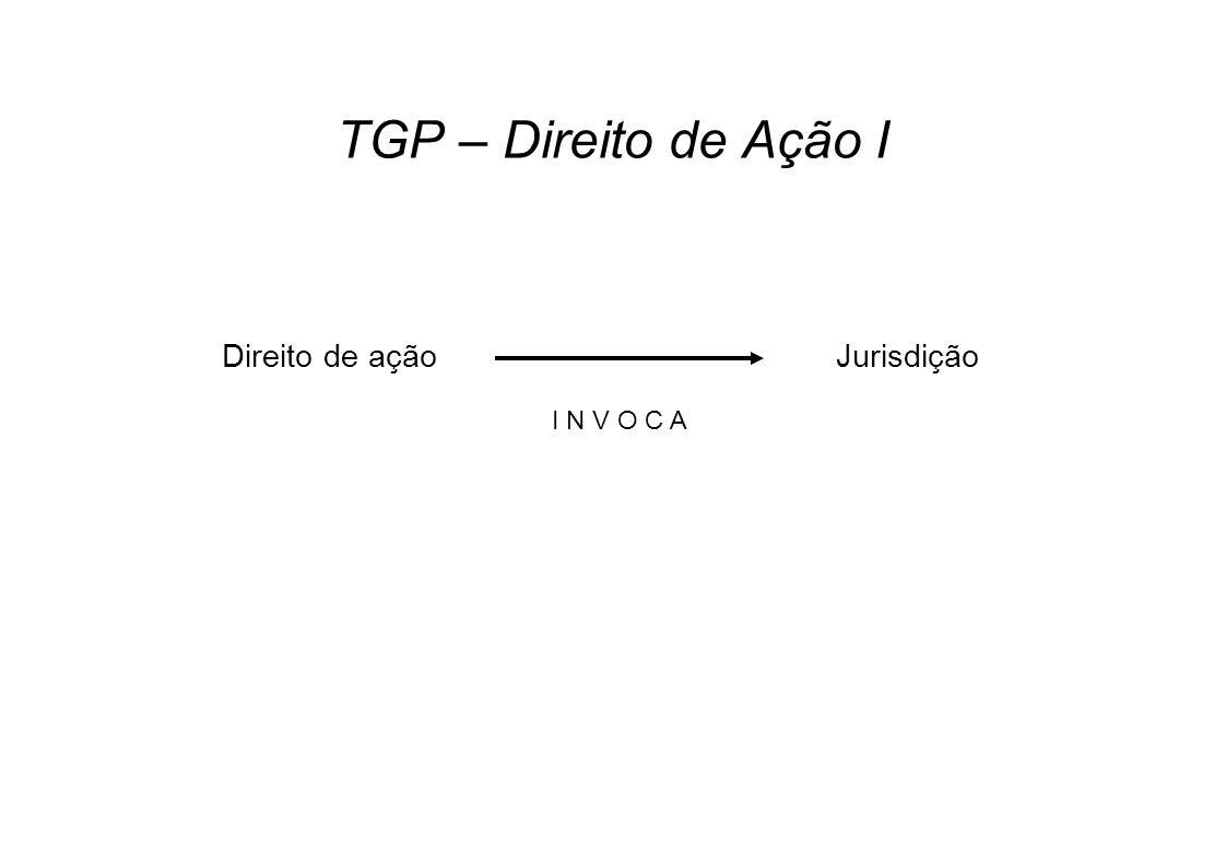 TGP – Direito de Ação I Direito de ação Jurisdição I N V O C A