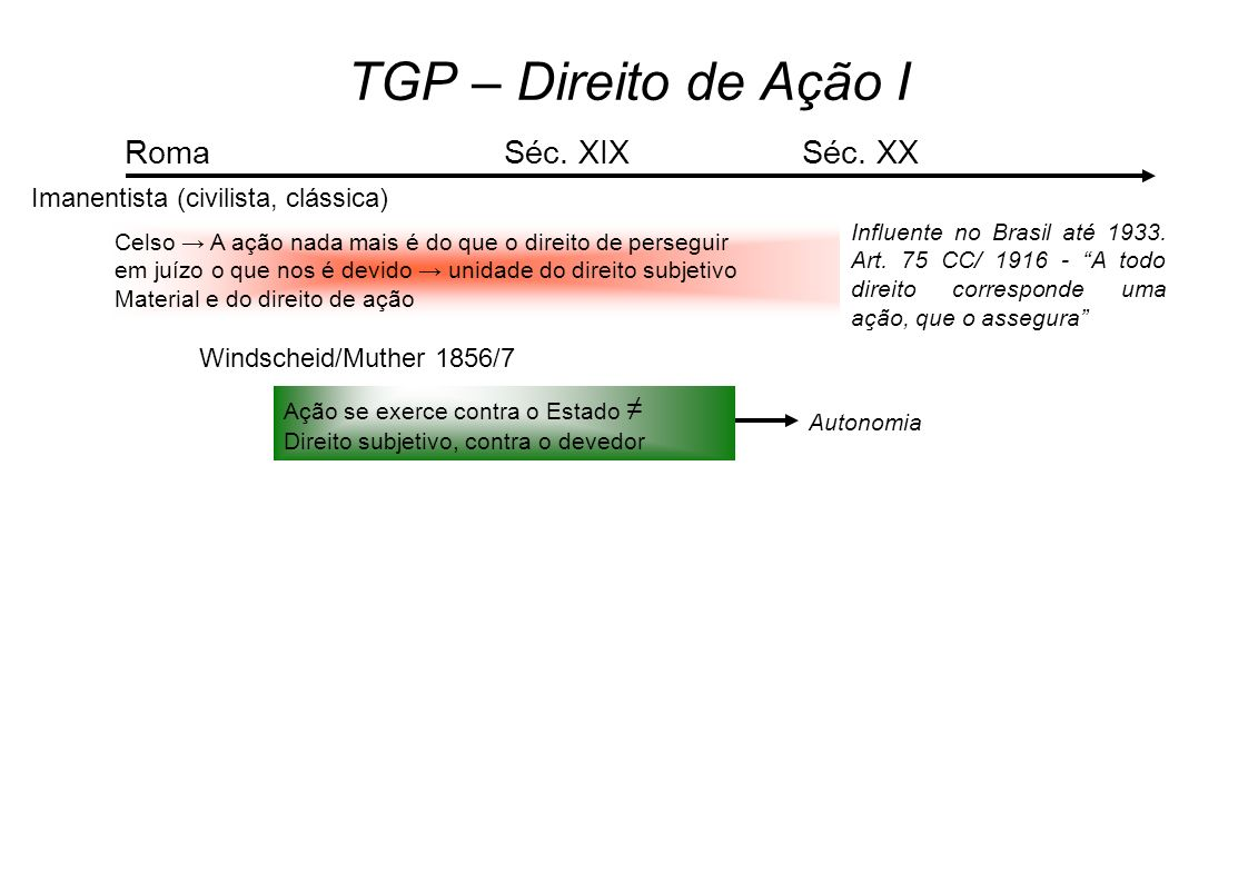 TGP – Direito de Ação I Roma Séc. XIX Séc. XX