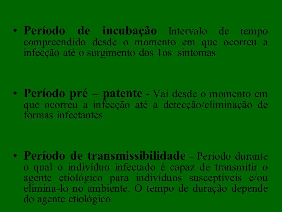 Período de incubação Intervalo de tempo compreendido desde o momento em que ocorreu a infecção até o surgimento dos 1os sintomas
