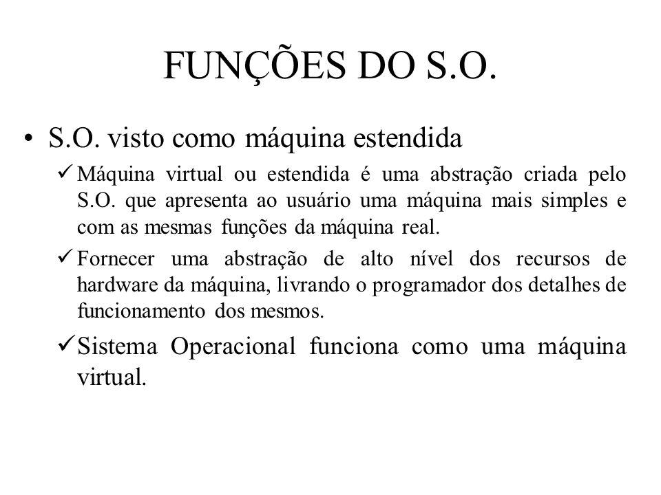 FUNÇÕES DO S.O. S.O. visto como máquina estendida