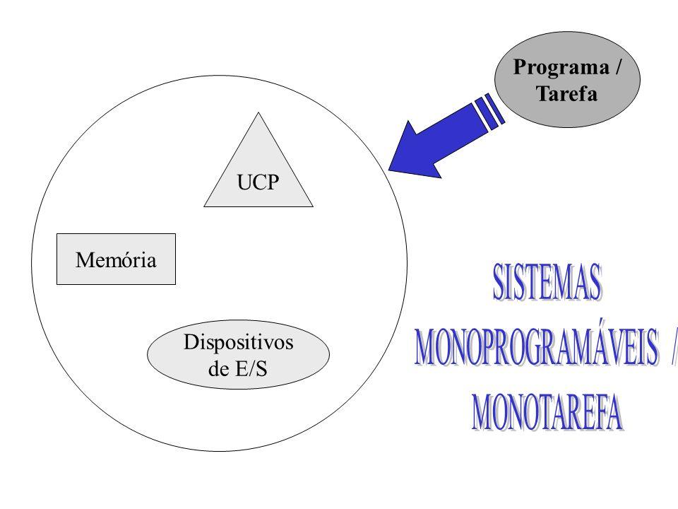 Programa / Tarefa UCP Memória Dispositivos de E/S SISTEMAS