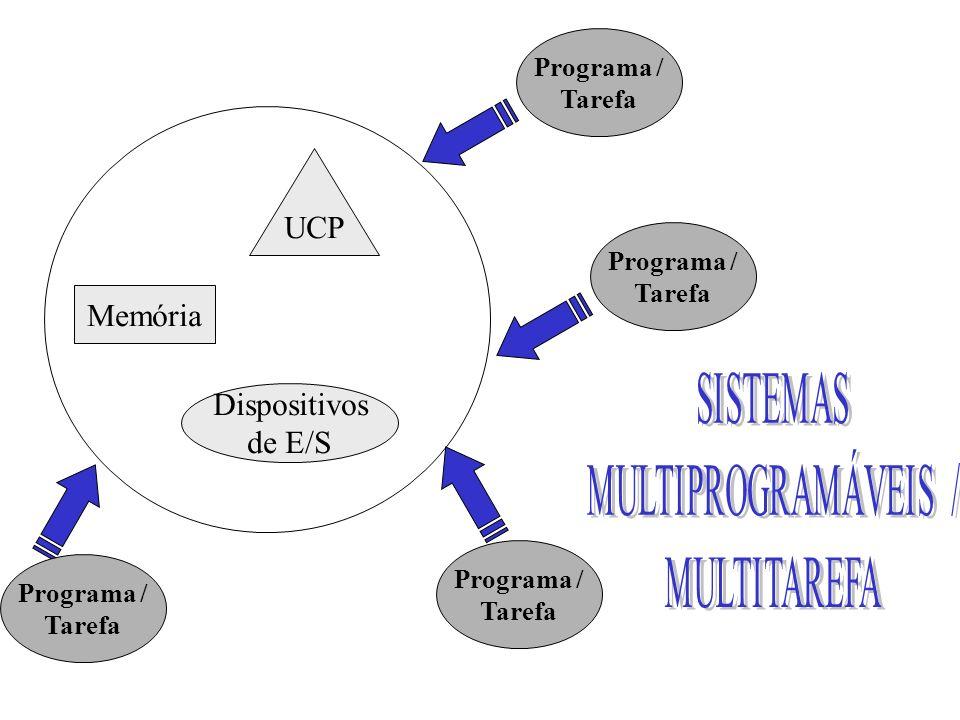 UCP Memória Dispositivos de E/S Programa / Tarefa Programa / Tarefa