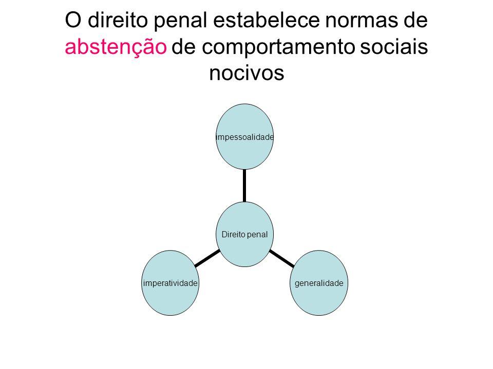 O direito penal estabelece normas de abstenção de comportamento sociais nocivos