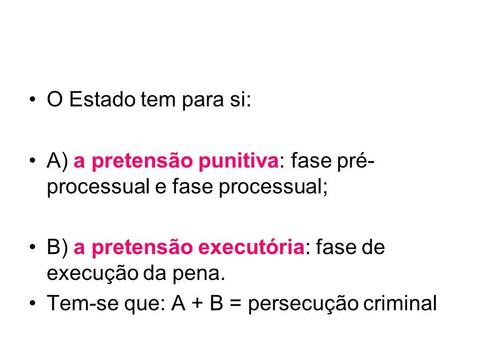 O Estado tem para si:A) a pretensão punitiva: fase pré-processual e fase processual; B) a pretensão executória: fase de execução da pena.